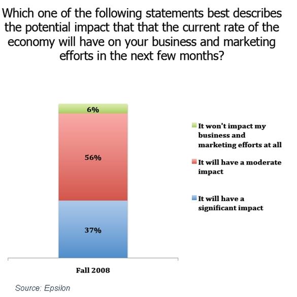 epsilon-cmo-current-state-economy-impact-october-2008