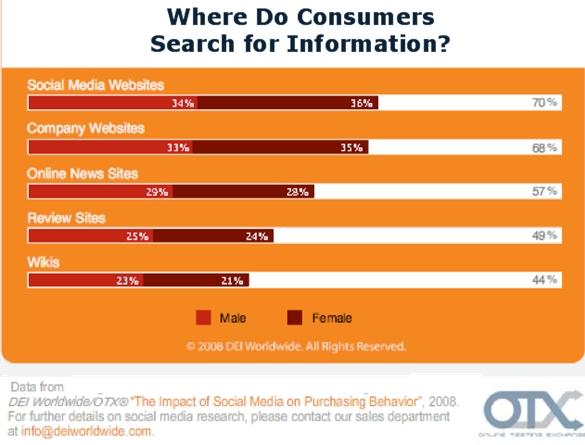 dei-otx-where-consumers-search-information-fall-2008