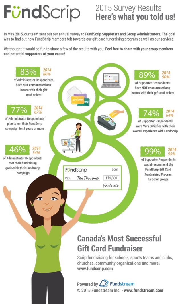 2015-survey-infographic-1
